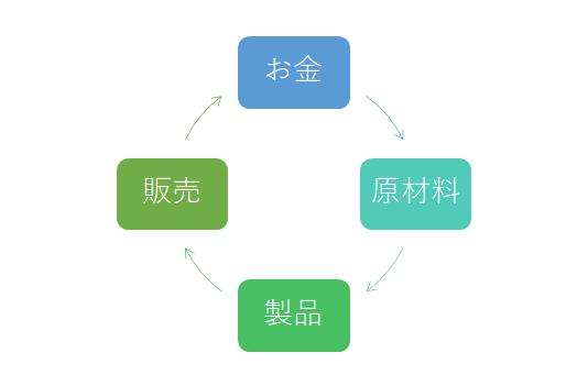 お金の循環