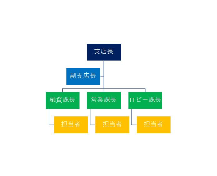 銀行支店組織図