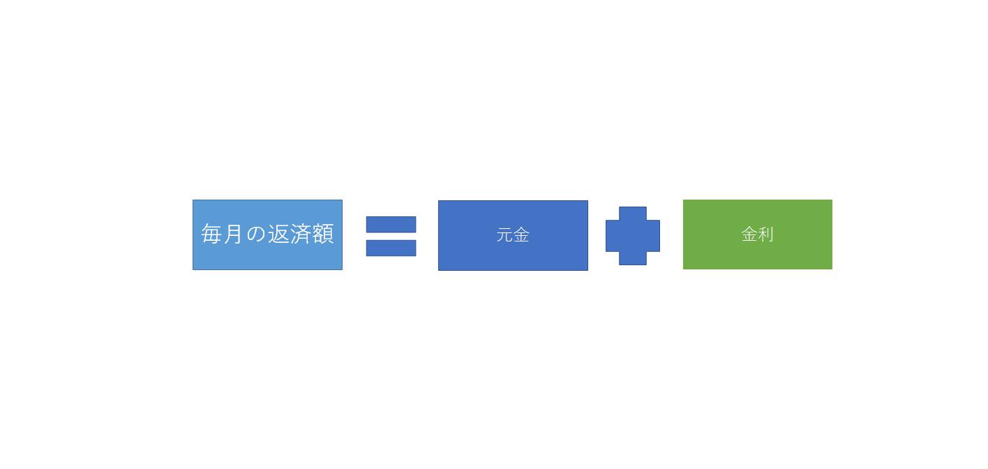 利息計算式